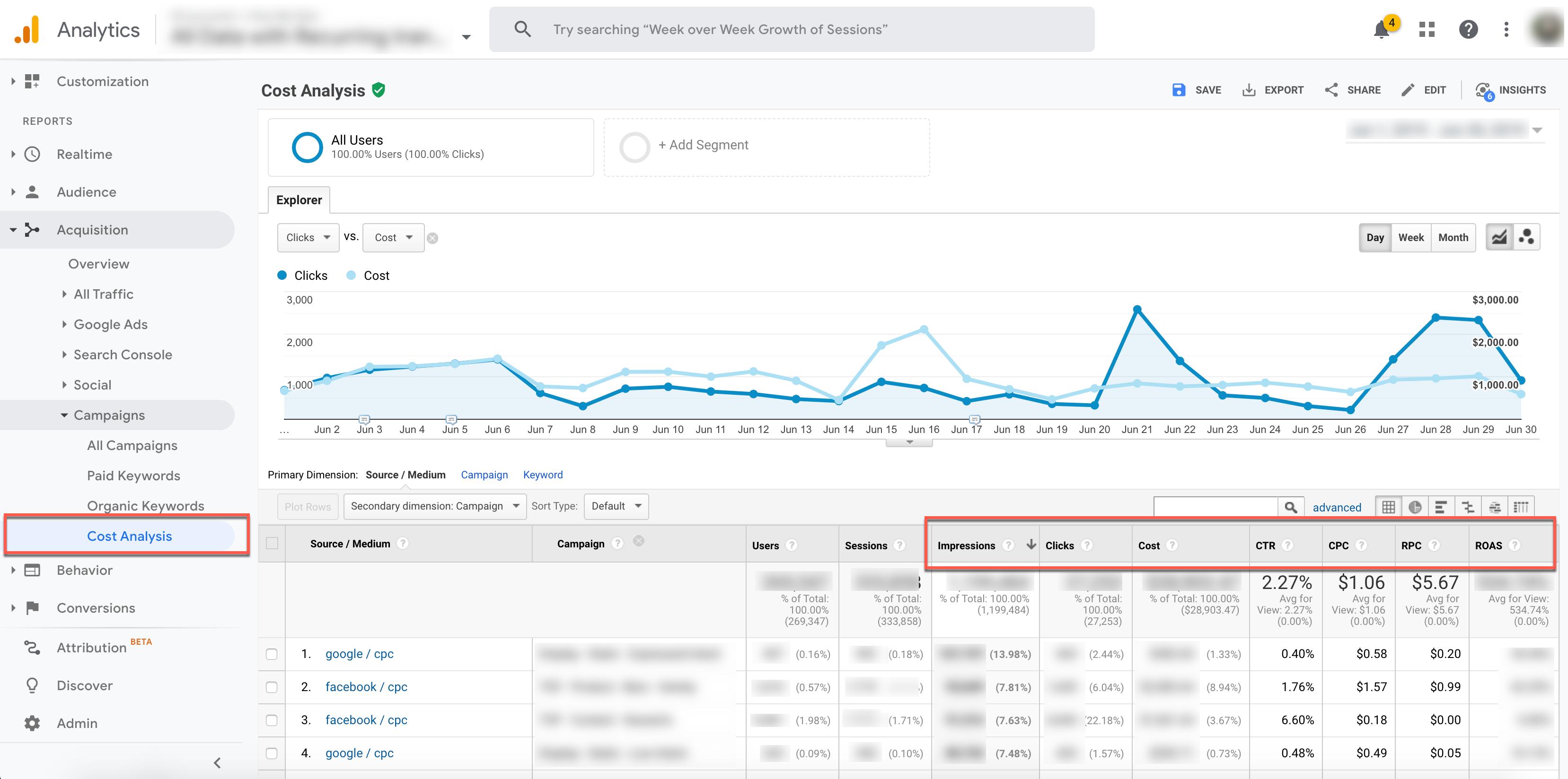 google analytics cost analysis metrics