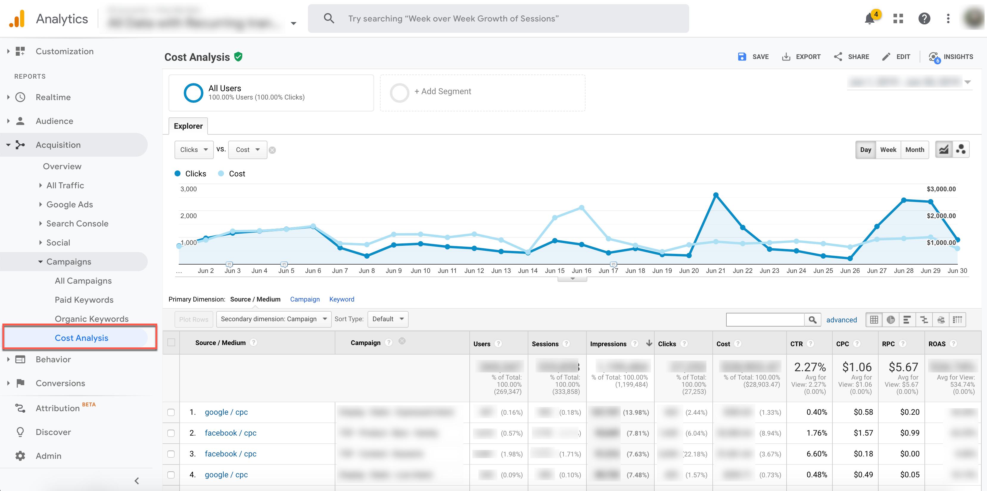 google analytics cost analysis report