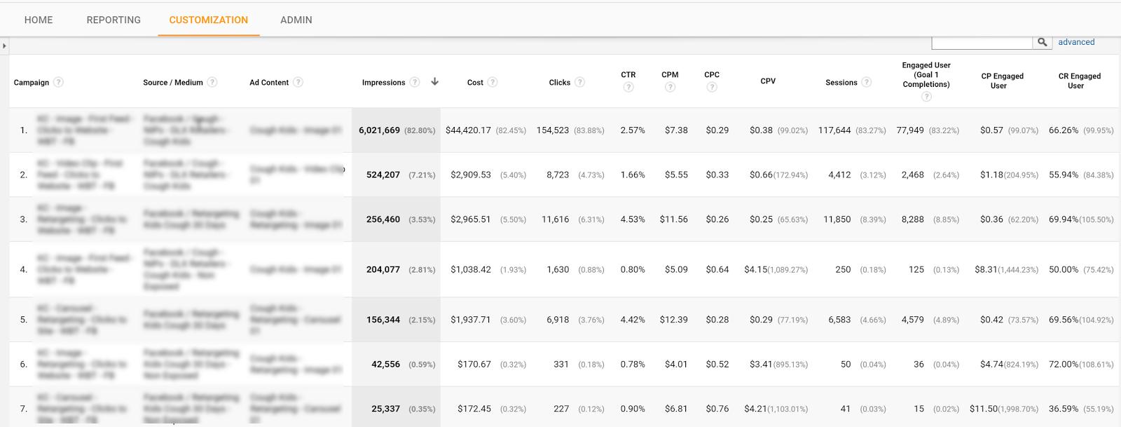 tracking facebook ads in google analytics - GA custom report