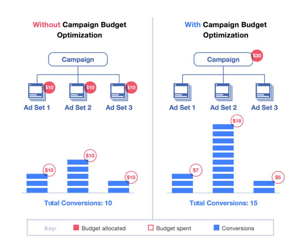 Facebook campaign budget optimizations