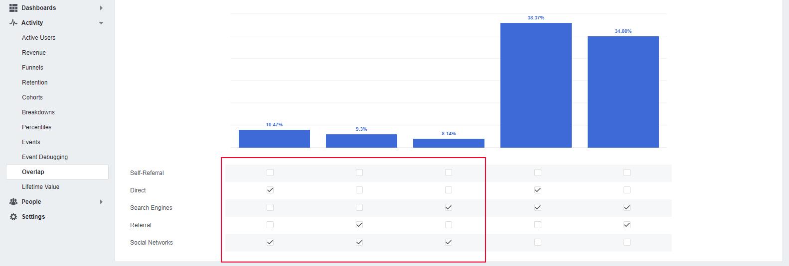 Facebook Analytics Overlap Report