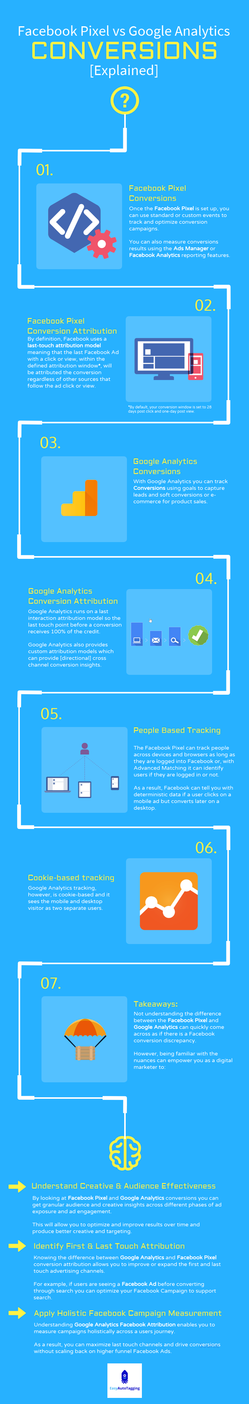 Google Analytics and Facebook Conversion Infographic