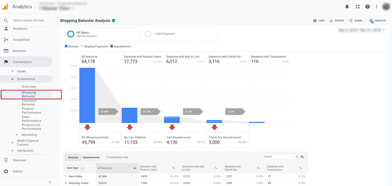purchase funnel google analytics