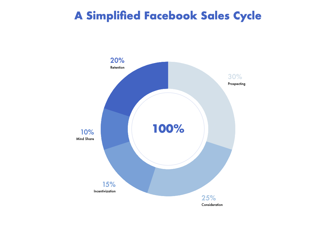 A Simplified Facebook Sales Cycle