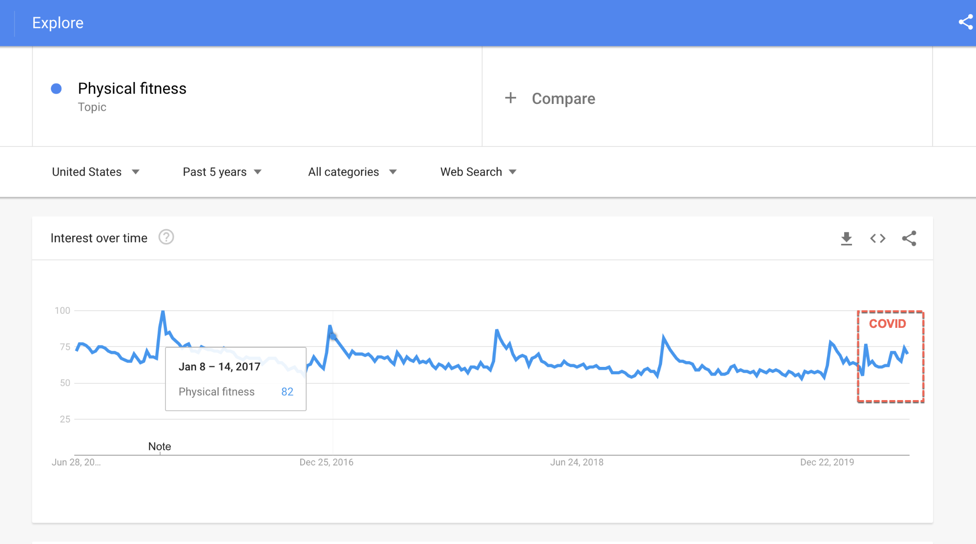 google trends fitness