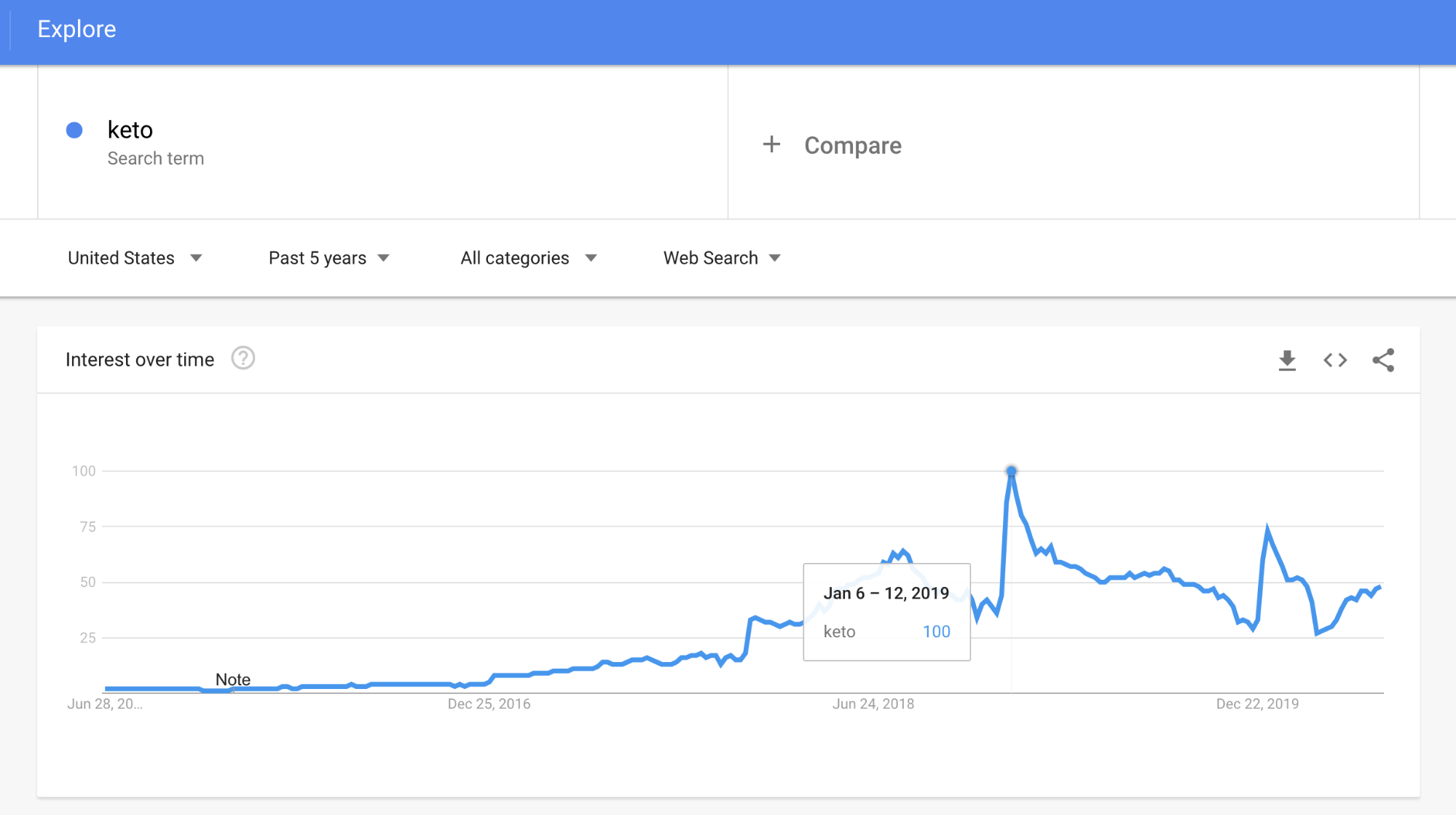 google trends keto